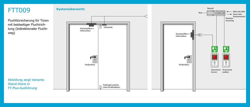 FTT009 Fluchttürsicherung für Türen mit beidseitiger Fluchtrichtung
